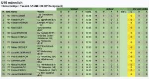 Deutsche Meisterschaft U10 2016