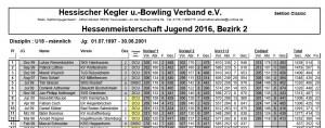 Hessenmeisterschaft U18 Endlauf 2016